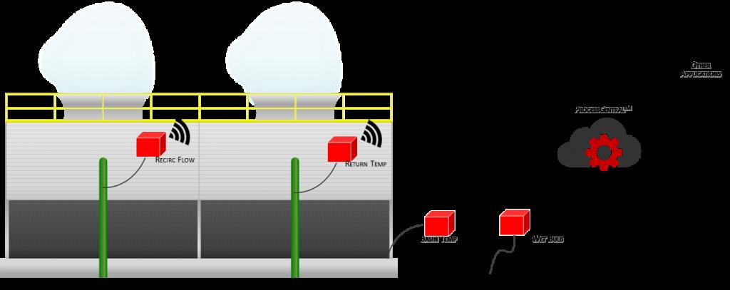 Cooling Tower Efficiency & Health Monitoring - TowerEye | ProcessEye